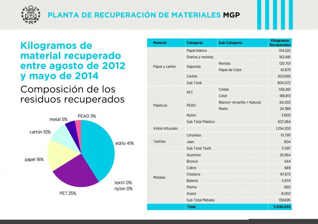 Imagen MGP -  planta de recuperacion de materiales A4-01