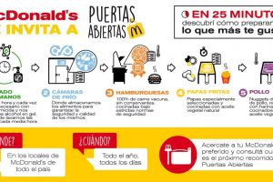 10 cosas que no sabías de las cocinas de McDonald's