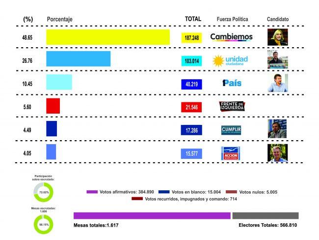 Vidal ratificó arrasadora tracción de votos