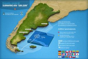 Rastrillaron el 68% del área de búsqueda del submarino San Juan