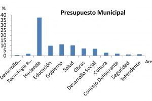 El presupuesto municipal del próximo año será un 30% superior al del 2018