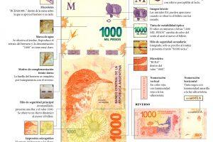 Alerta por la circulación de billetes falsos de $1.000: aprendé a reconocerlos y evitá una estafa