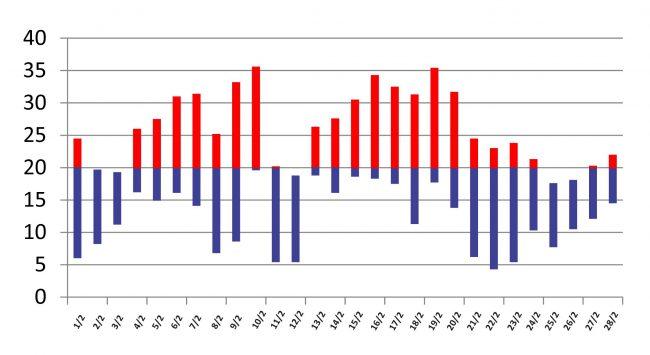 Un verano con 18 días que no superaron los 20 °; temperatura máxima promedio 25,7 °