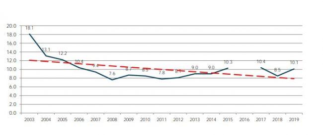 El índice de desocupación para Mar del Plata es de 10,1%