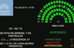 El Senado aprobó por unanimidad la Ley de Emergencia Alimentaria
