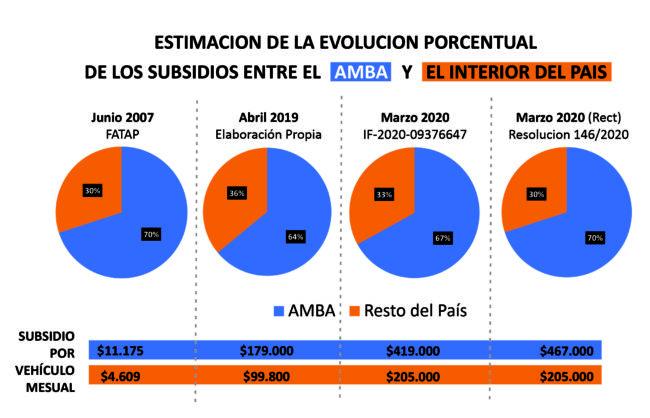 Privilegios AMBA: Nación y Provincia de Buenos Aires captan subsidios y asfixian al resto del país