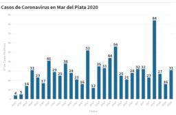 Mar del Plata: Hay 31 nuevas personas en tratamiento por coronavirus y 37 recuperadas