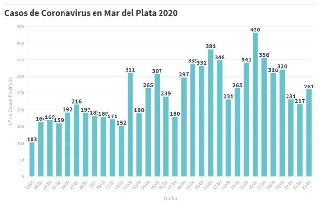 Mar del Plata: 261 nuevas personas en tratamiento por Covid-19 y 289 recuperadas
