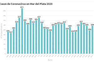 Hay 294 nuevas personas en tratamiento por Covid-19 y 223 recuperadas