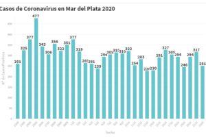 251 nuevos casos de Coronavirus y 262 personas recuperadas en Mar del Plata