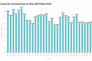 Hay 251 nuevas personas en tratamiento por Covid-19 y 208 recuperadas