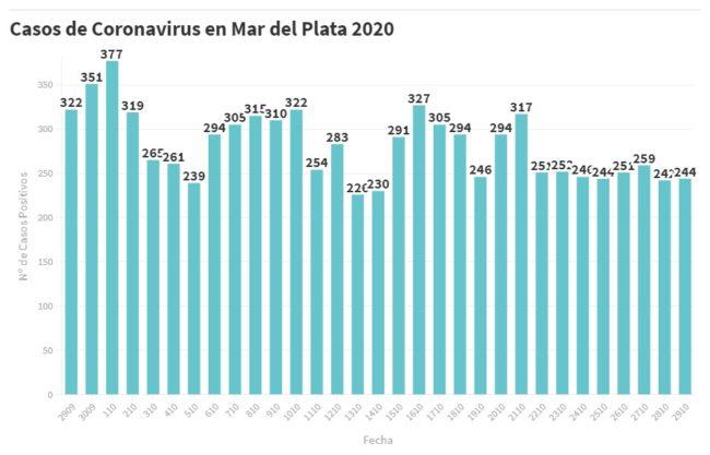 Hay 244 nuevas personas en tratamiento por Covid-19 y 218 recuperadas