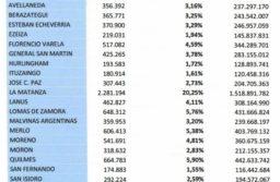Inseguridad: Kicillof destina 75 % al Conurbano; Mar del Plata muy relegada